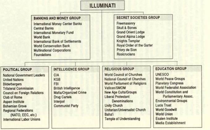 「illuminati members list 2012」の画像検索結果